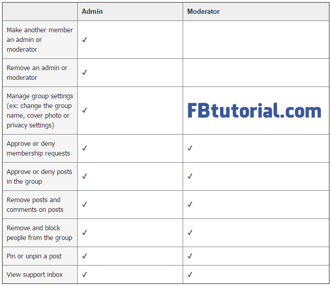Facebook Groups: Admin Roles vs Moderator Roles