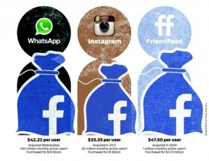 WhatsApp, Instagram, FriendFeed, acquired by Facebook